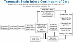 image of traumatic brain injury continuum of care
