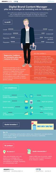 [Infographie] Le métier de Digital brand content manager #metiers #web #digital