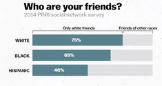Source: PRRI social network survey
