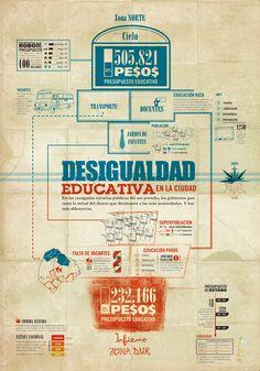 Infografía, Desigualdad Educativa by Luciano Canet