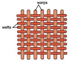 Risultati immagini per warp and weft imagine