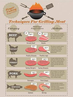 Grilling Meat tips #infographic #food #grilling #bbq