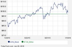 First Week of March 18th Options Trading For Accenture (ACN)