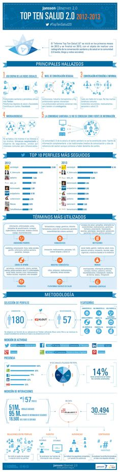Informe Top Ten Salud 2.0 Janssen Observer 2012 - 2013 Health Literacy, Health App, Top Ten, Diabetes, Social Media, Medicine, Health, Diabetic Living, Social Networks