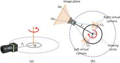 Rotating method to produce omnistereoscopic imagery based on a single rotating camera: (a) a single camera is rotated from an off-centered location and (b) two projections corresponding to left- and right-eye projections can be defined intersecting the rays passing through the camera's projection center O and the points OL and OR defined over a virtual viewing circle.