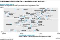 HBR Report indicating where the most uncertainty is being experienced.