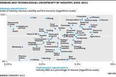 demandandtechnology