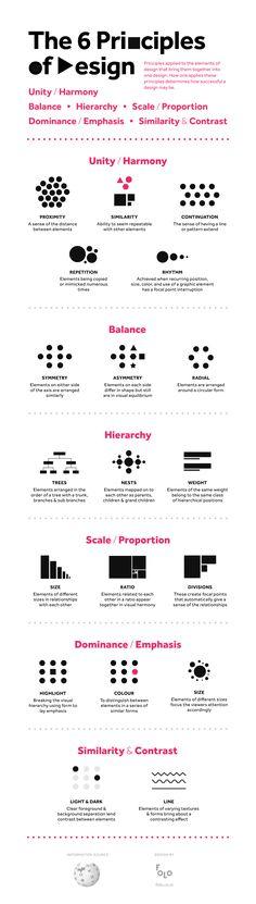 Los seis principios de diseño | Infografía