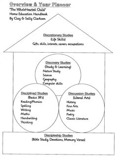 Overview  Year Planner from The WholeHearted Child HOme Education Handbook by Clay  Sally Clarkson
