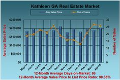 What are Kathleen GA Homes Worth in April 2015