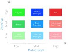 Startup Best Practices 11 - The 9 Box Matrix Talent Model