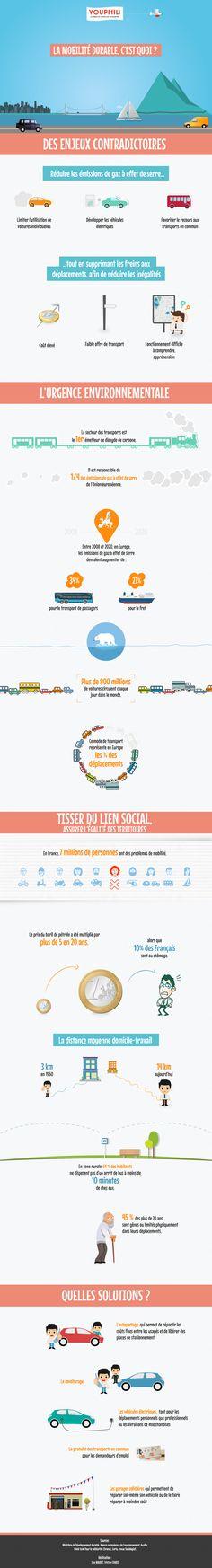 [Infographie] La mobilité durable, YOUPHIL