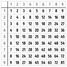 autenticas tablas de multiplicar