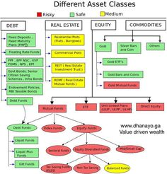 A diversity of asset classes one can consider to plan one's Investments aligning with one's Return vs. Risk appetite