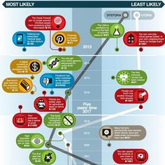 Infographic: Predicting the Future of Tech