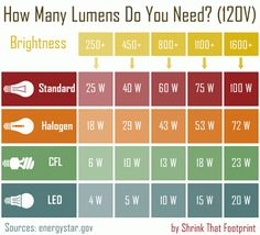 Great blog post by Eartheasy explaining the benefits of LED bulbs and which bulbs to use!