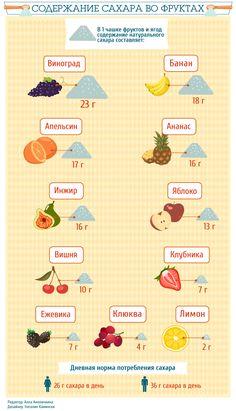 Можно ли похудеть на фруктово-ягодной диете Fitness Diet, Health Fitness, Facial Care, Diet And Nutrition, Herbalife, Eating Habits, How To Lose Weight Fast, Health And Beauty, Helpful Hints