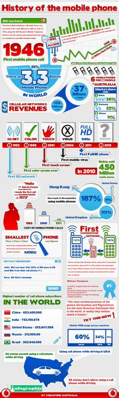 Infographic on history of cellphones and statistics all around the world.