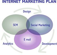 Unique business ideas are not the key to success.To be a successful internet home business ideas promoter, you have to build up a strong brand in internet network marketing .Here you get the fruitful tips for success in internet marketing.