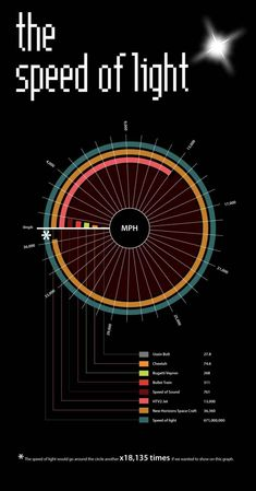 An Infographic Comparing Some of the Fastest Things in the World to the Speed…
