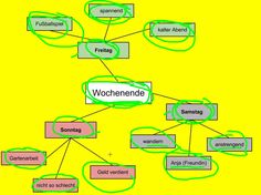 Organize your writing with a mind map (German)