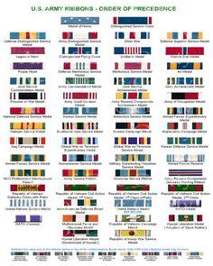 Military Facts Chart Poster Ribbons Insignia Badges Rare