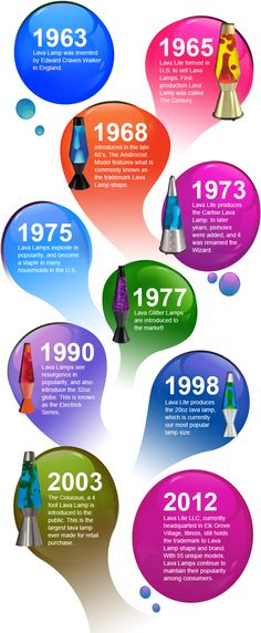 Happy 50th, Lava Lamp!   Lava Lamp History!