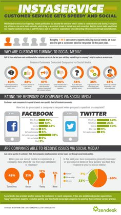 Customer service gets spedy and Social #infographic