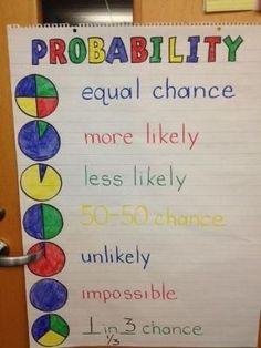 Teaching geometry ideas probability anchor chart by janelle math teacher, m Math Teacher, Math Classroom, Teaching Math, Teaching Geometry, Teaching Ideas, Classroom Ideas, Primary Teaching, Classroom Displays, Kindergarten Math