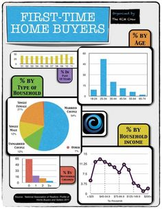 A look at some of the demographics of first-time home buyers in 2011 - and the % they represented in the overall real estate from 2001 to 2011.