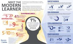Meet the modern learner [infographic] by heytodd via slideshare
