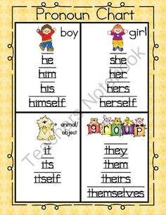 Pronoun Chart & Assessment from Khindra's Kreations on TeachersNotebook.com -  (6 pages)  - Anchor chart for pronouns in early education classroom