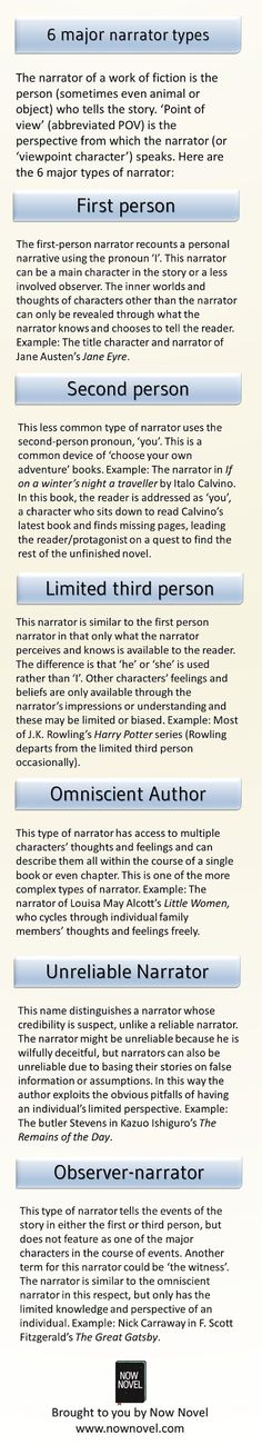 Types of Narration - Infographic READ THIS people and stop mixing them up! The 6 major narrator types – infographicREAD THIS people and stop mixing them up! The 6 major narrator types – infographic Writing Words, Writing Quotes, Writing Advice, Writing Resources, Writing Help, Writing Skills, Writing A Book, Fiction Writing, Writing Ideas