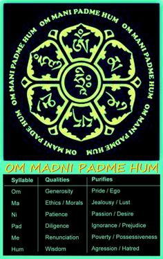 "Mantra is a teaching aid for meditation. Enlarge the picture to get the meaning of the mantra ""Om Mani Padme Hum"".A Mantra is a teaching aid for meditation. Enlarge the picture to get the meaning of the mantra ""Om Mani Padme Hum""."