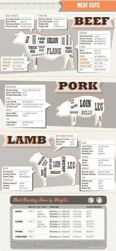For your next trip to the butcher. | 27 Diagrams That Will Make You A Better Cook