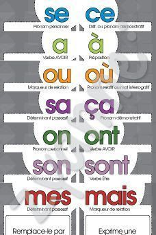Printer Metal Technology How To Learn French Teaching French Language Lessons, French Language Learning, French Lessons, French Flashcards, French Worksheets, Teaching French, Learn To Speak French, French Education, French Tips