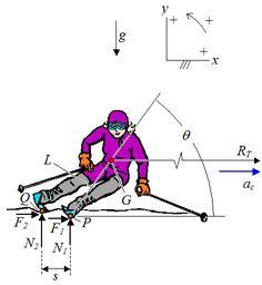 free body diagram of skier on slope