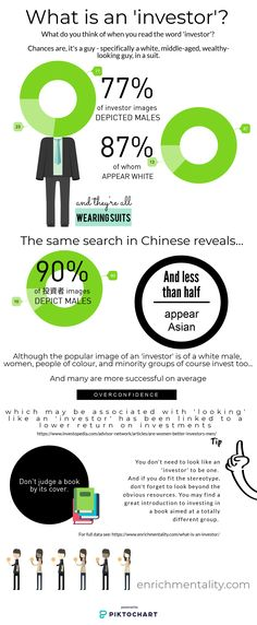 What is an investor? Father And Son, Investors, Thinking Of You, Infographic, Finance, Suits, Reading, Words, Thinking About You