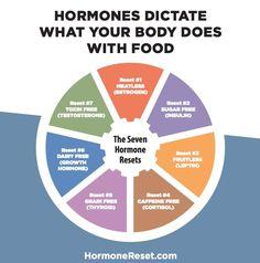 7 Steps to Balance Hormones Naturally