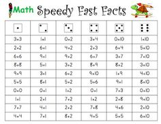 Math Fact Mastery: Student rolls a die to decide which column to solve.  S/he reads down the column as fast as possible solving the equations.