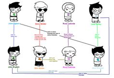 homestuck family tree- yes we don't get it either<<<WHATWHATWHATWHAAAAAT <<we don't need to get it. We just /know/