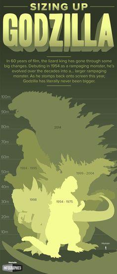 Sizing Up Godzilla. New Godzilla Dwarfs 60 Years of Monstrous Predecessors. King Kong, Cartoon Meme, Humor Grafico, Geek Out, Nerd Geek, Titanic, Nerdy, Pokemon, Sci Fi