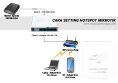 Cara Setting Hotspot MikroTik, adalah aplikasi hotspot untuk akses internet terbatas pada jaringan Anda, manajemen dan perhitungan penggunaan internet hotspot berdasarkan quota (volume-based) dan berdasarkan waktu (time-based) yang menggunakan system pra-bayar atau pasca-bayar. Hotspot MikroTik sangat cocok diaplikasikan pada jaringan WiFi/Kabel Hotel, Apartemen, Restoran, Kantor, Sekolah, RT/RW Net, dan publik area lainnya.
