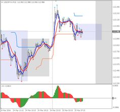Download Free Forex Caos Trading System