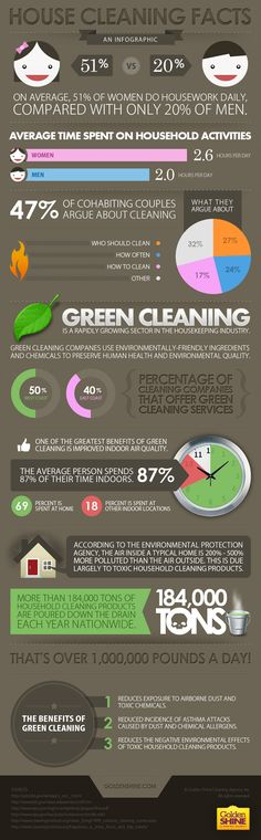 "House Cleaning Facts-Too cute (and true)! Do you believe the numbers are at least ""close to accurate? Green Cleaning, House Cleaning Tips, Spring Cleaning, Cleaning Hacks, Norwex Cleaning, Cleaning Supplies, Cleaning Companies, Cleaning Business, Cleaning Contracts"