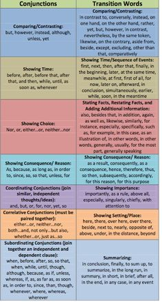 Conjunctions and Transition Words