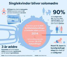 SOLOMOR. GRAFIK Så mange singlekvinder vælger at blive solomødre | Nyheder | DR D. 30/3 2015