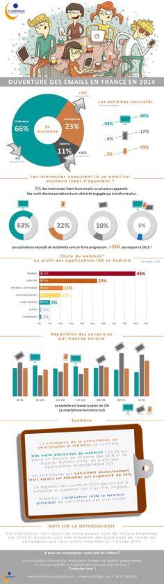 Ouverture des emails en France en 2014 Email Marketing, Digital Marketing, France, Bruno, Social Media, News, Business, Consultant, Tecnologia
