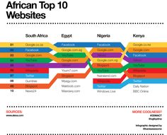 Infographic charting the positions and relationships between the top 10 most visited websites in South Africa, Egypt, Nigeria and Kenya.