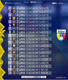 Así marcha la tabla del futbol venezolano luego de la jornada 2...